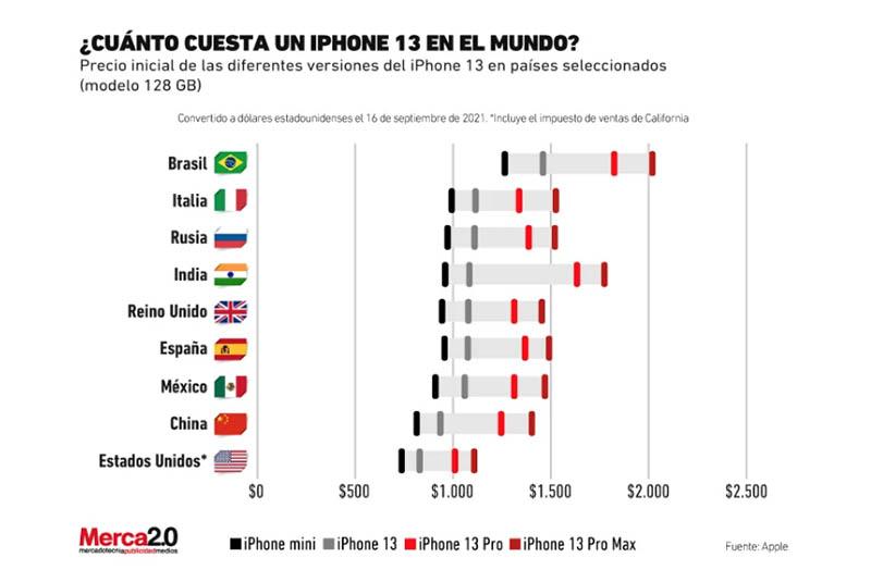 iphone 13 su precio